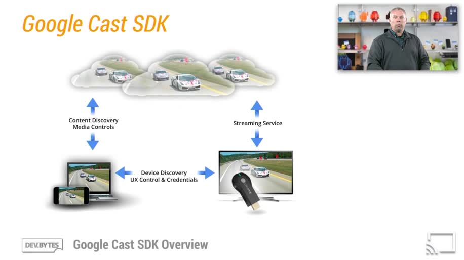 Google, Sdk, chromecast, Software Development Kit, Google Cast, Google Cast SDK