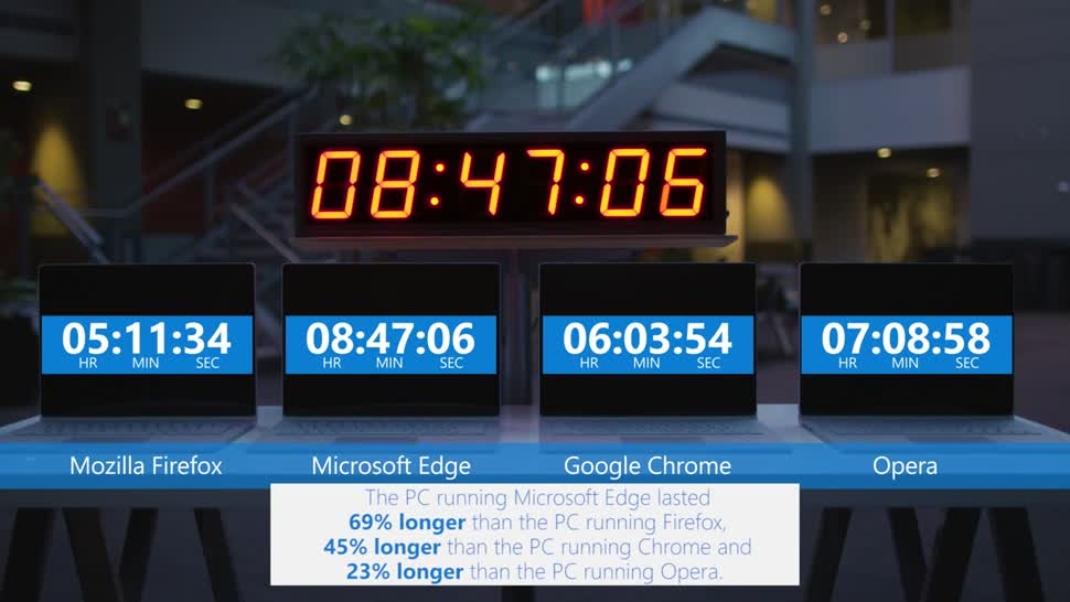 Microsoft, Windows 10, Browser, Firefox, Chrome, Opera, Mozilla Firefox, Google Chrome, Edge, Microsoft Edge, Akkulaufzeit