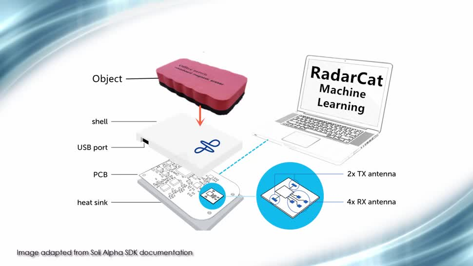 Google, Radar, RadarCat, Mini-Radar, Soli, Google Soli, erkennen