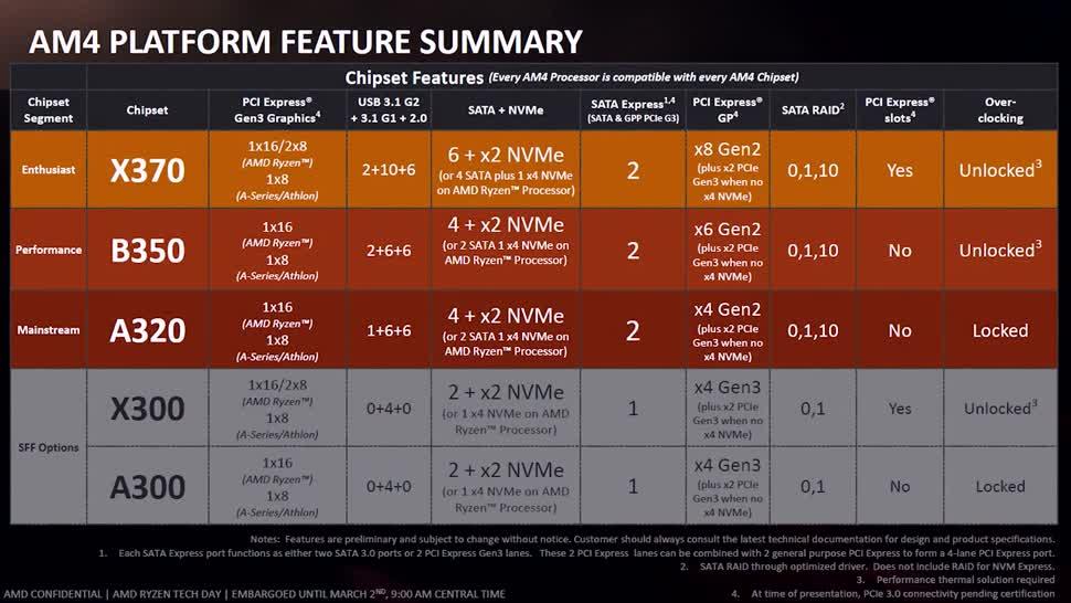 Prozessor, Cpu, Amd, Ryzen, Zenchilli, Zenchillis Hardware Reviews, Chipsatz, übertakten
