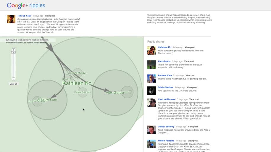 Google, Social Network, soziales Netzwerk, Google+, Analyse