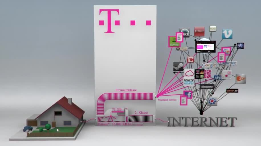 Telekom Drossel 2 Mbits Statt 384 Kbits Update